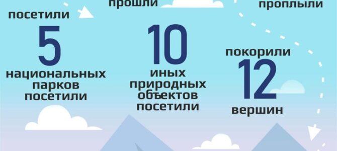 Статистика за ИЮНЬ